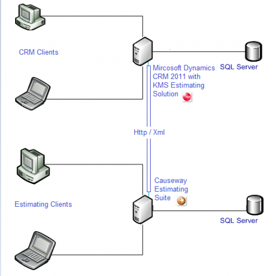 Using XML data packets over http, Causeway Estimating links Seamlessly to KMS Project-CRM