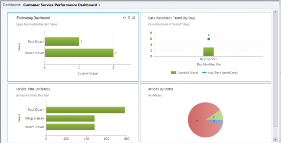 Causeway Estimating Dashboard Reporting for Project-CRM