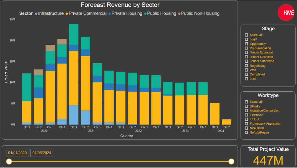 Revenue Forecasting 5