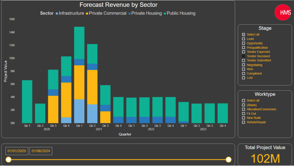 Revenue Forecasting 6